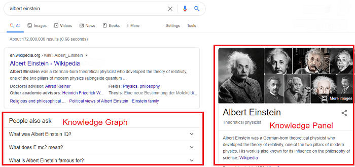 Example of Knowledge Graph and Knowledge Panel on Google Search Results